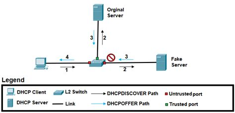 DHCP snooping - Wikipedia