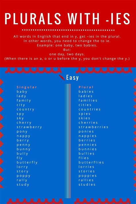 Plurals with -ies (for words ending in Y) | English